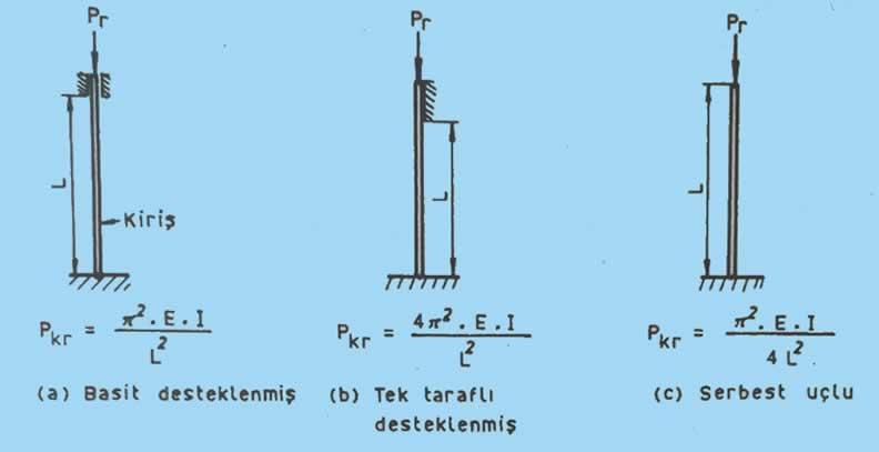 zımba flambaj hesabı euler denklemi kiriş yükleme şekli