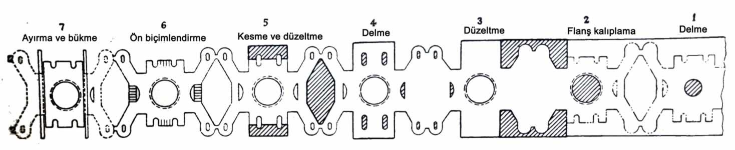 Şerit malzeme üzerinde işlem basamakları