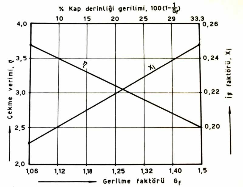 çekme gerilimi faktörü, çekme verimi ve yüzde kap derinliği gerilimi bağıntısı diyagramı
