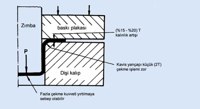 çekme kalıbı kavis yarıçapı