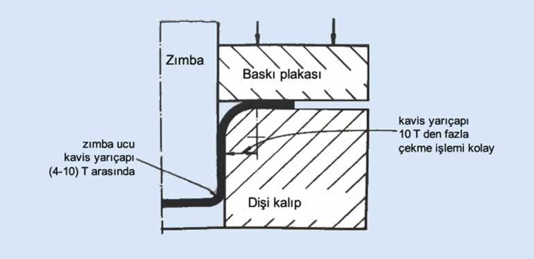 çekme kalıbı kavis yarıçapı nasıl olmalı