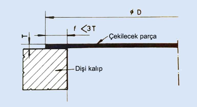 baskı plakasız çekme kalıp kavis yarıçapı