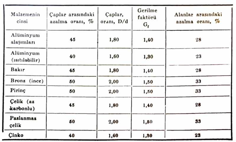 Malzemelerin cinsine göre müsaade edilen maksimum yüzde (%) azalma oranları