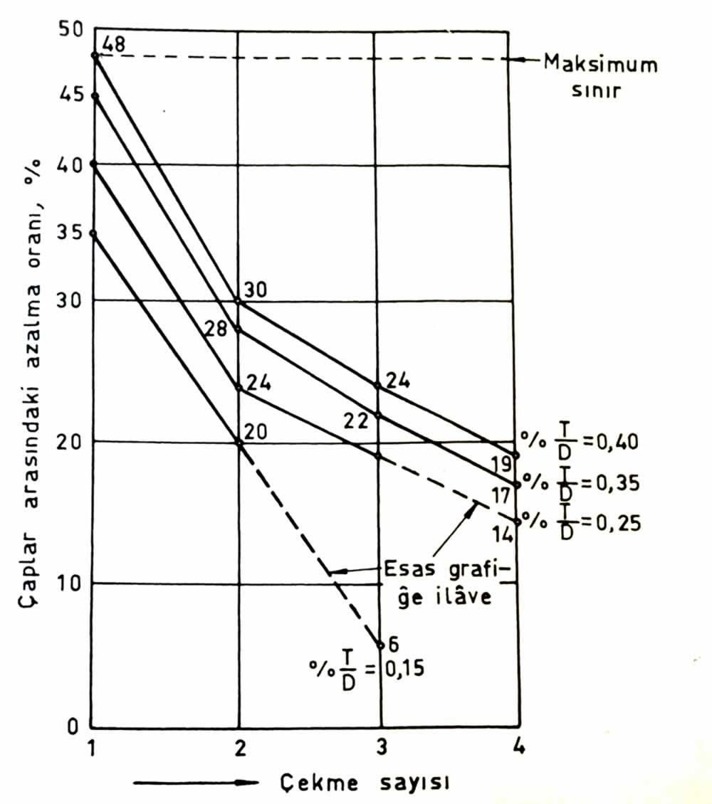 saç kalınlığının ilkel çapa oranı ve çekme sayıları arasındaki bağıntı diyagramı