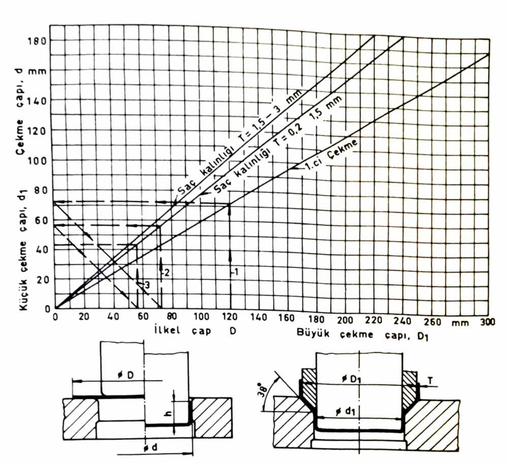 çekme kalıbı çap bağıntı diyagramı