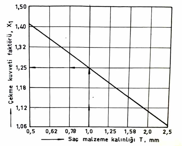 çekme kuvveti faktörü diyagramı