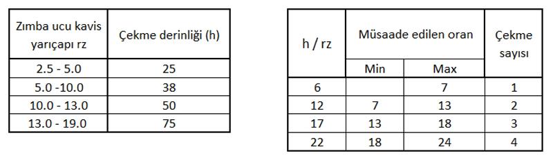 çekme derinliği ve çekme sayısı