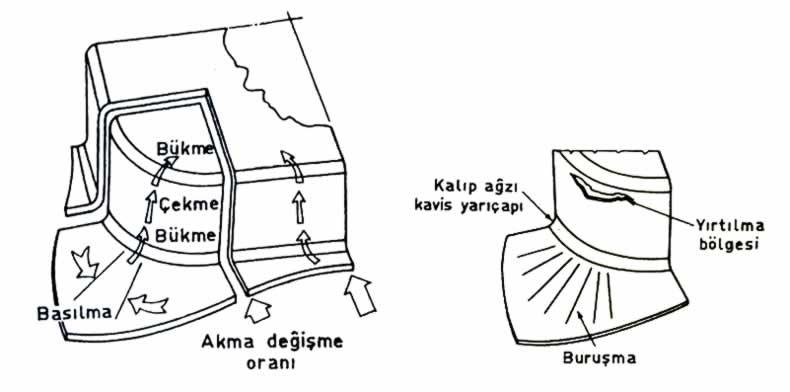 dikdörtgen veya kare kapların köşe analizi