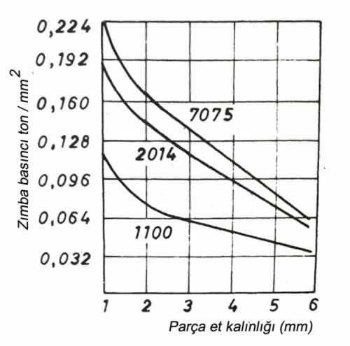 zımba basıncı fışkırtılan parça et kalınlığı diyagramı