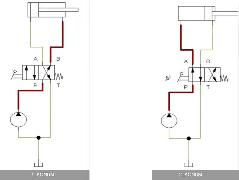 4/2 yön kontrol valfi örnek devre şeması