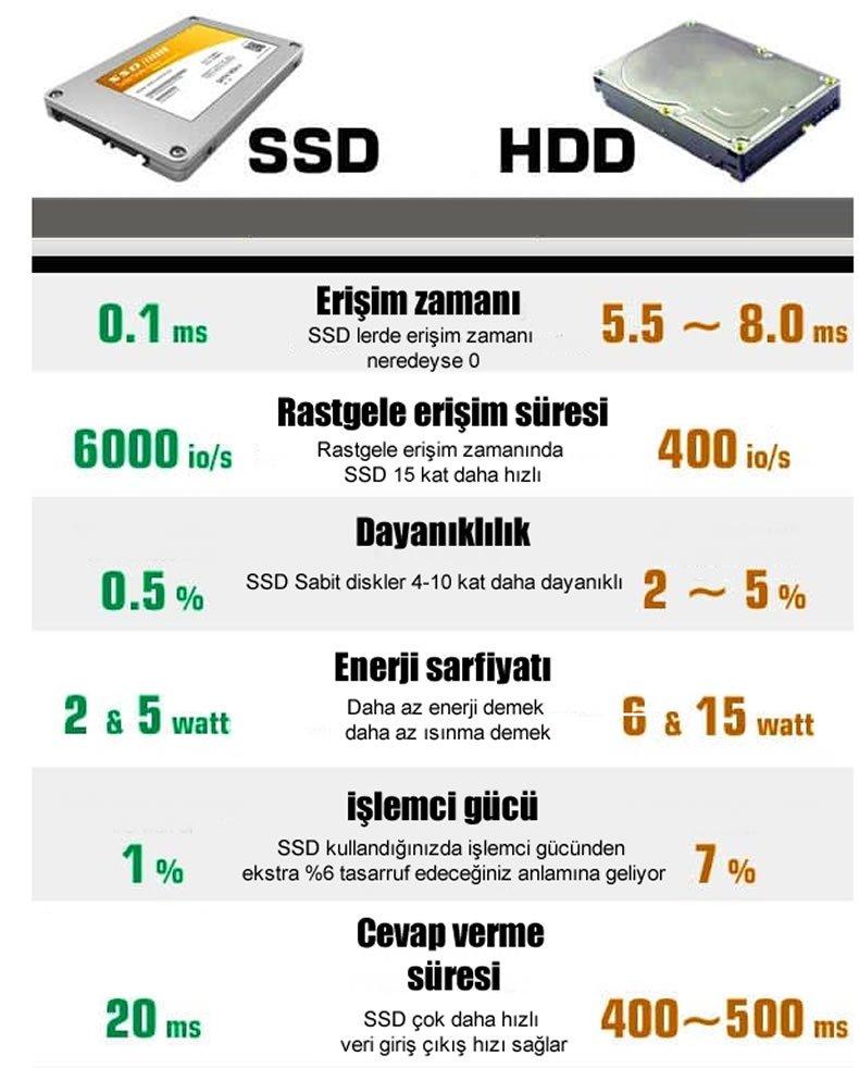 SSD ve HDD hız kıyaslaması karşılaştırması