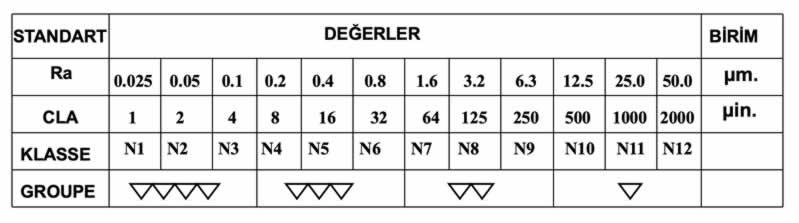 yüzey işaretleri standartları ra cla klasse groupe