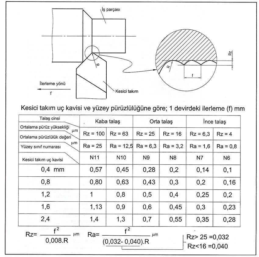 torna talaş kaldırma yüzey pürüzlülüğü ilişkisi