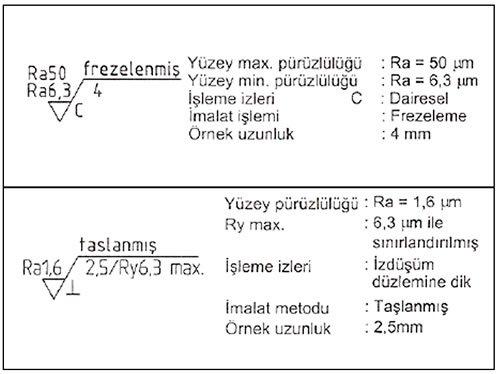 yüzey pürüzlülüğü örnekleri