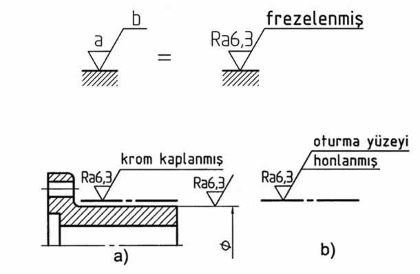 yüzey pürüzlülüğünde imalat metodu