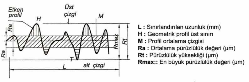 yüzey işleme işaretleri konu anlatımı