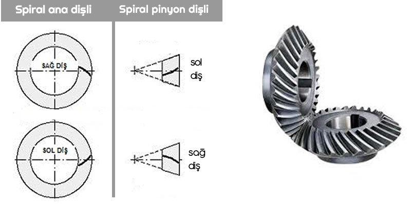 spiral konik ana dişli ve spiral konik pinyon dişli