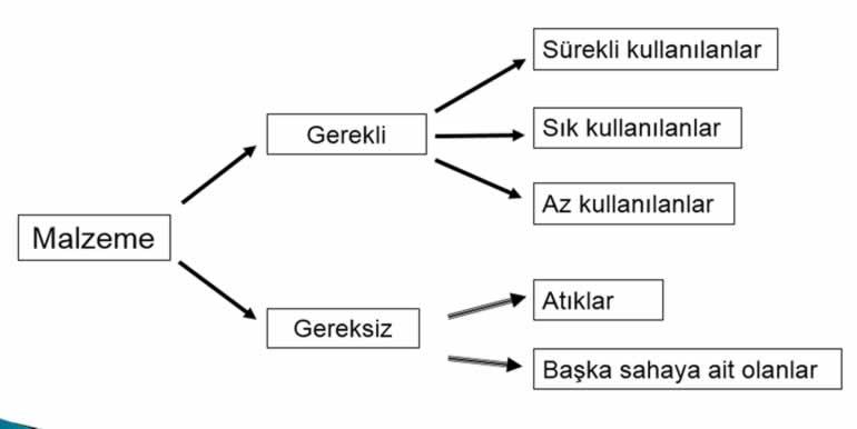 5S yönetimi Seiri sınıflandırma
