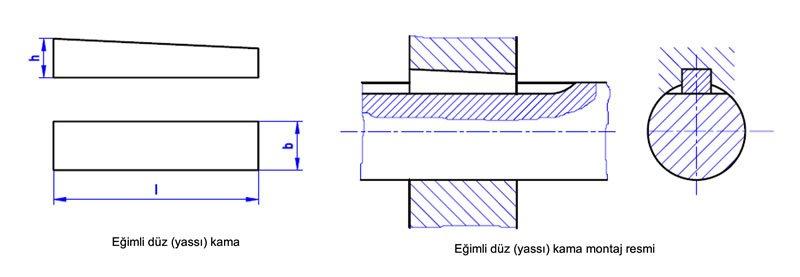 eğimli kamaların gösterilmesi kama gösterim standardı