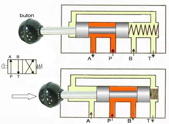 4 yol iki konum buton kontrollu valf