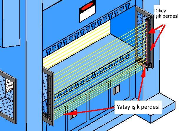 Hidrolik pnömatik preslerde iş güvenliği fotoselli koruma