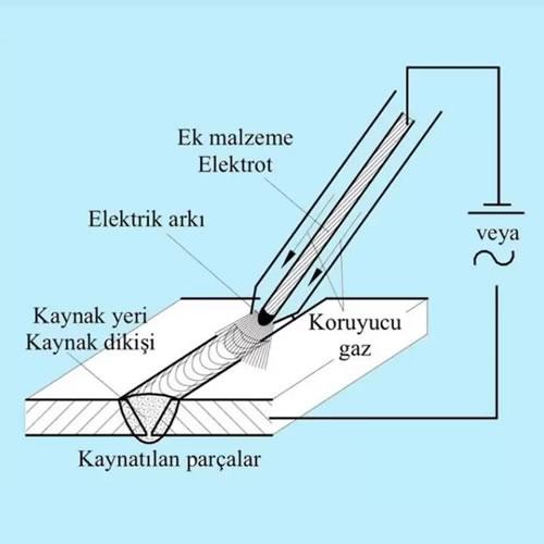 kaynak yöntemleri metal inert gaz mig kaynağı
